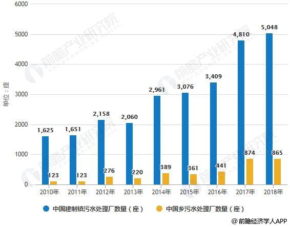 2018年中国农村污水处理行业市场现状