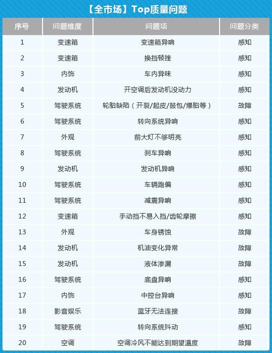 坚持问题导向 《2019中国汽车产品质量体现研讨》添补职业空白